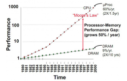 未来的变迁:PCM和MRAM将在独立存储器中处于领先