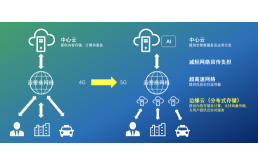 存储变革:5G+分布式云加速边缘赋能新基建