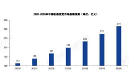 2021年中国机器视觉市场前景分析