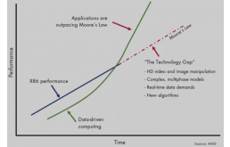 异构计算时代的割据战:智能革命风起云涌