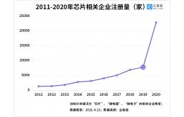 全球芯片荒倒逼国产芯自研,相关企业暴增