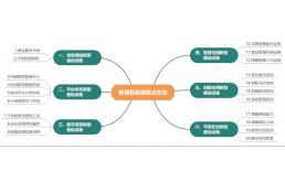 教育新基建:建设区域教育云平台,数字化建设拓宽教育产业