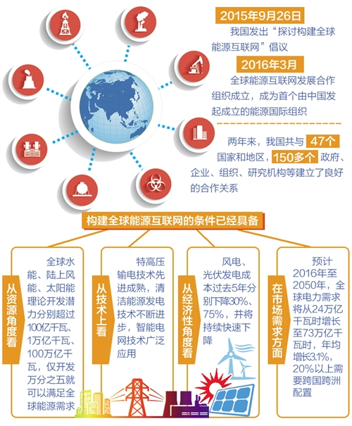 140多个国家出台政策 全球能源互联网建设迈入新阶段