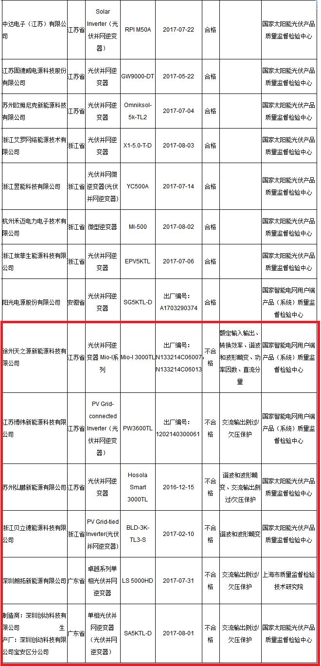 国家质检总局:6批次光伏并网逆变器不合格