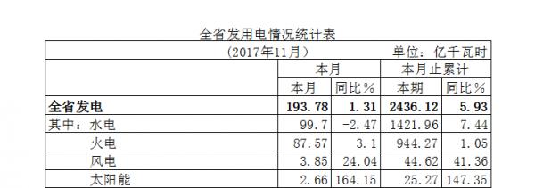 湖北省11月太阳能发电量同比增长164%