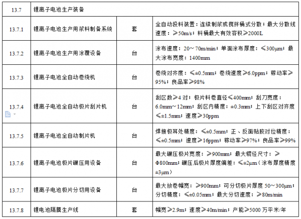 工信部:8台锂电池生产装备入选重大技术装备推广指导目录