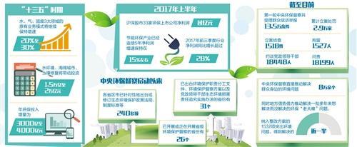 持续释放绿色发展红利