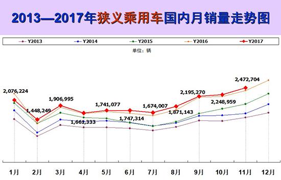 11月车市环比增长10% 新能源发展需政策助推