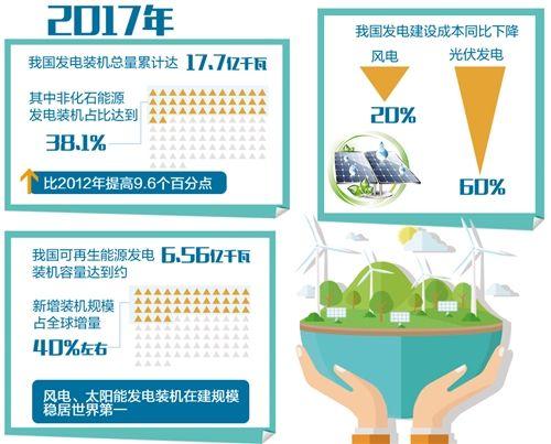 """新能源产业追""""风""""逐""""日""""领跑全球"""
