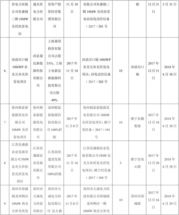 102MW全部用于扶贫 江苏徐州发布2017年光伏电站实施方案