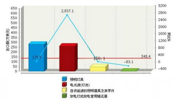 """上半年湖南/吉林照明行业对""""一带一路""""出口情况"""