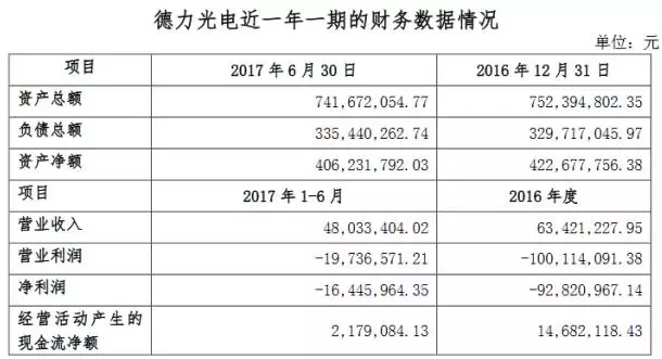 广东甘化拟挂牌转让德力光电 剥离LED业务