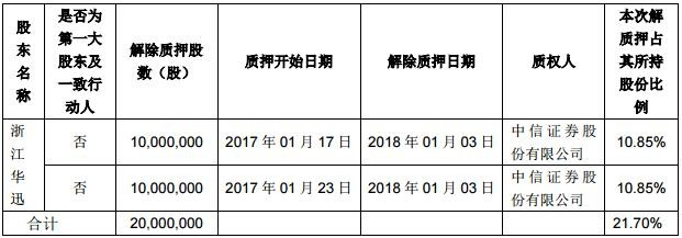 中国体彩app光电股东质押股分 质押用处为融资