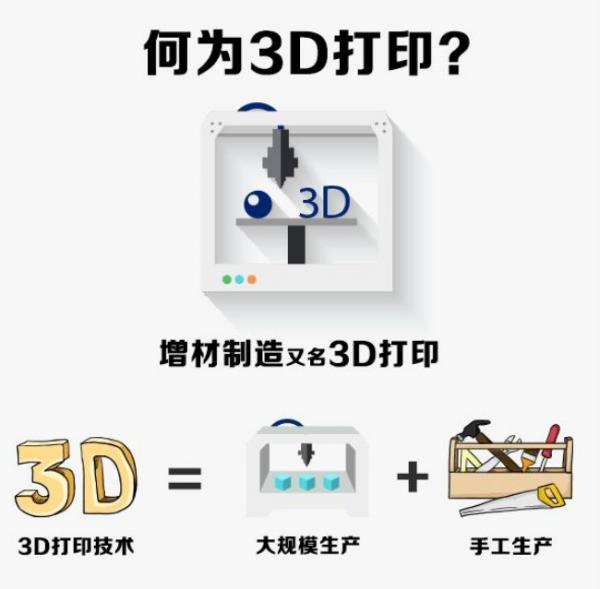 图解:我国3D打印产业化进程加速