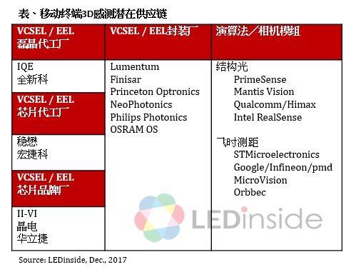 苹果导入3D感测带动该市场2020年产值估达19.53亿美元