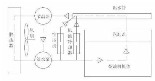 用于柴油发动机水箱中冷却液液位监测的相关传感器应用