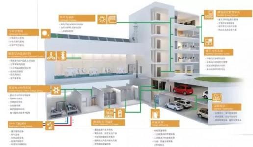 楼宇自控系统中的二氧化碳传感器应用