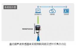 用于智慧水务物联网云平台测距的超声波传感器