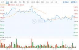 一周内股价、市值均突破新高,比亚迪连创新高的背后逻辑