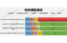 Redmi Note 9 4G充电测试简报出炉