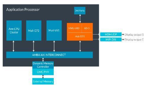 三箭齐发!ARM宣布推出三款全新显示解决方案