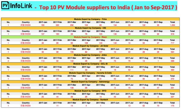 东方日升跻身印度TOP十组件制造商背后 全球化布局纵深推进