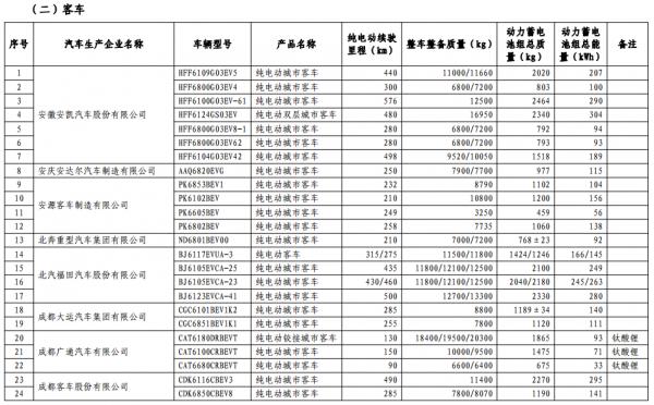 工信部:第十三批《免征车辆购置税的新能源汽车车型目录》