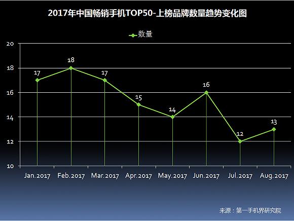 2017年8月中国畅销手机市场分析报告(附全面屏趋势分析)