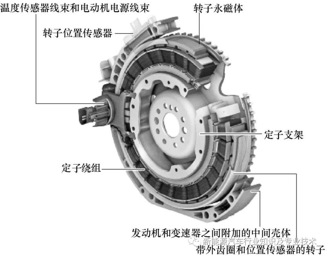 图2-36 奔驰400混合动力汽车电动机结构组合图