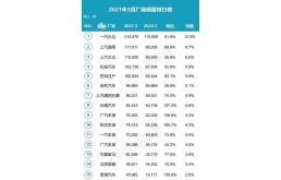 2021年中国汽车市场最新零售销量数据出炉!