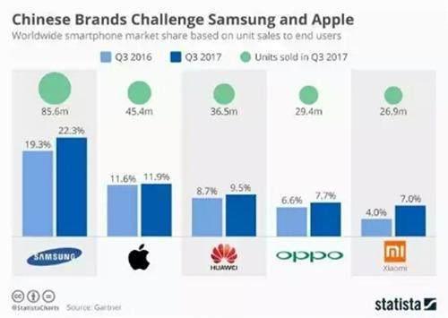 2017第三季度手机销量排名公布 国产手机表现抢眼