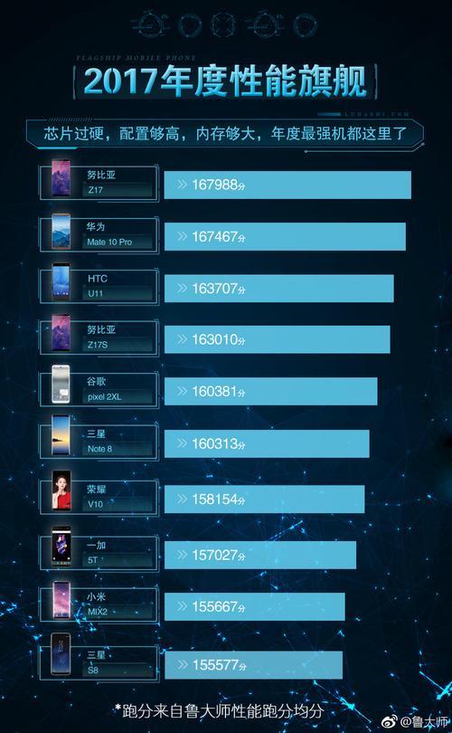 鲁大师手机性能排行榜公布:小米才排倒数第二