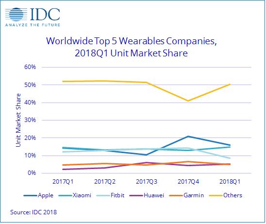 IDC:一季度全球可穿戴设备出货2510万台 同比增长1.2%2011f1意大利-玩意儿