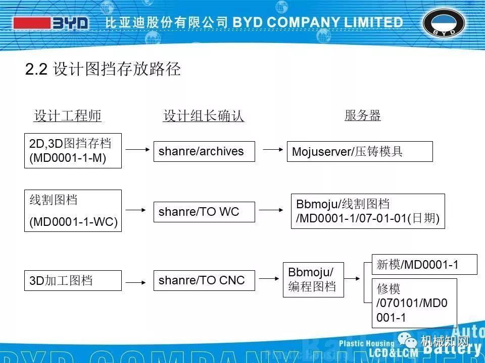 比亚迪模具设计标准,一套完整的模具设计有限公司杭州设计院图片
