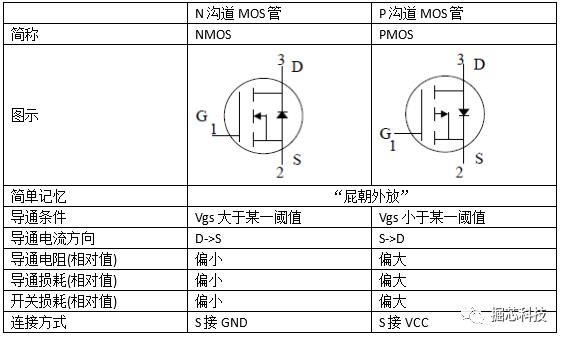 【硬件电路】n沟道,p沟道mos管基本原理与应用案例