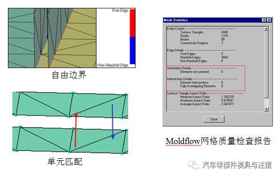 一张图详解汽车模具模流v汽车archi++cad建筑设计图片