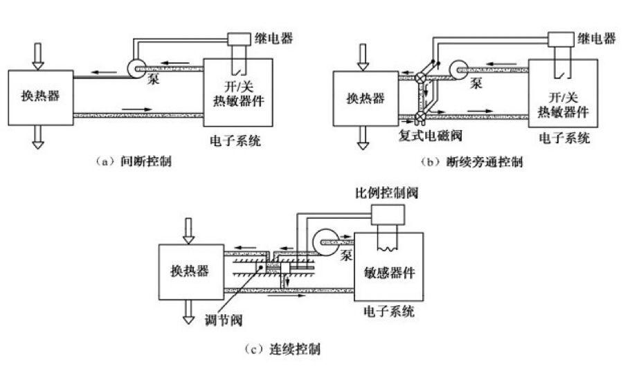 通过温度传感器提供的信号,使继电器通断控制并联于换热器回路上的