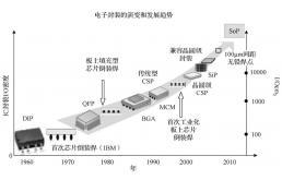 电子微组装与可靠性要求