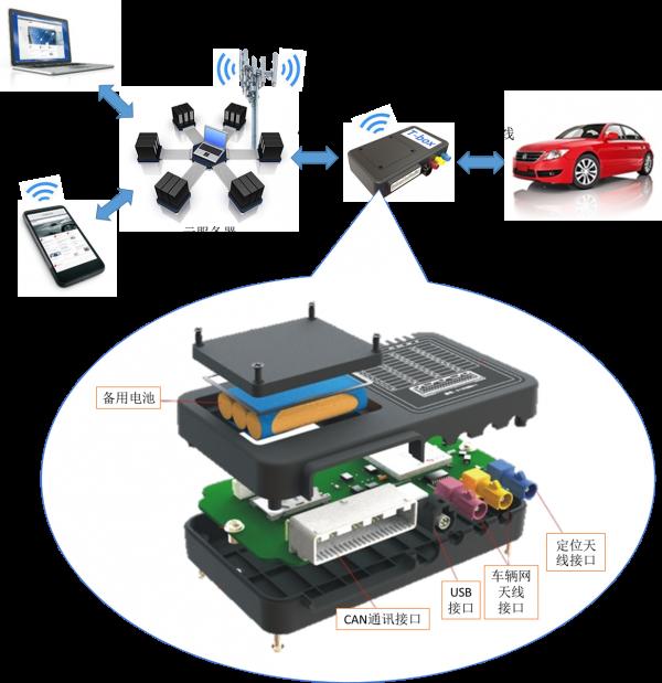 【原创】《T-box的自我修养》序章:车联网超级攻略