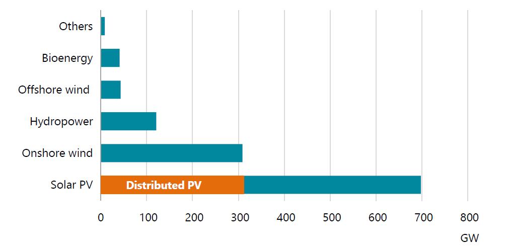 在2024年全球分布式光伏装机量有望达到600GW