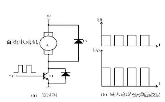 直流电机pwm调速方法