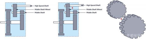 从三个故障高发组件入手,看如何以CbM方法解决风轮机设备维护难题!