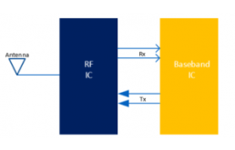 分析:Dialog针对宽带通信ASIC的ADC