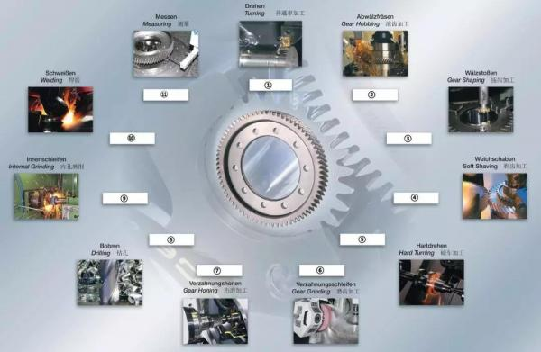 汽车齿轮加工工艺流程和设计改进后的特点分析
