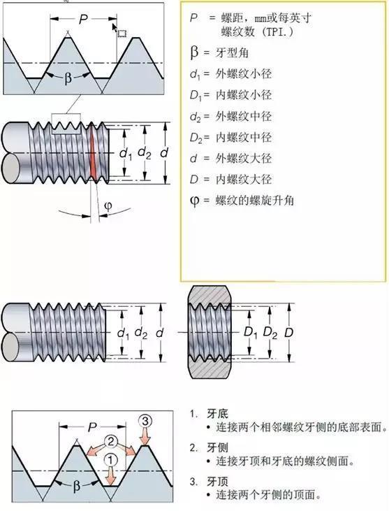 螺纹加工形式及加工方法与因素考虑