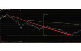 做空报告袭来:预测股价将跌至25美元!