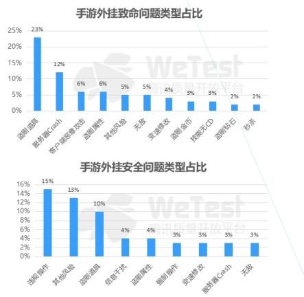 腾讯WeTest发布《2017中国移动游戏质量白皮书》