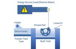 Uniformity Labs获2.47元B轮融资,将用于推动生产能力扩张