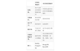 教程:基于python的MongoDB