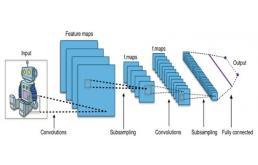 一文教你使用卷积神经网络进行图像分类